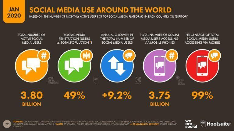 Población activa en redes sociales