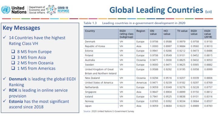 Global Leading Countries