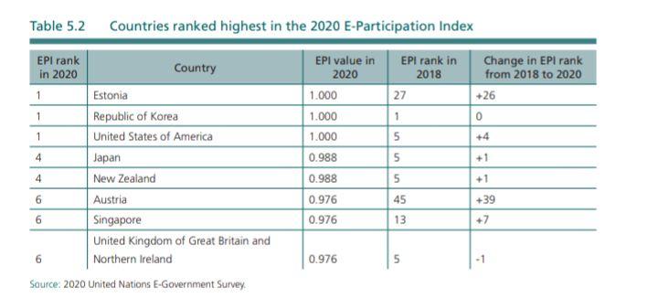 países participación electrónica