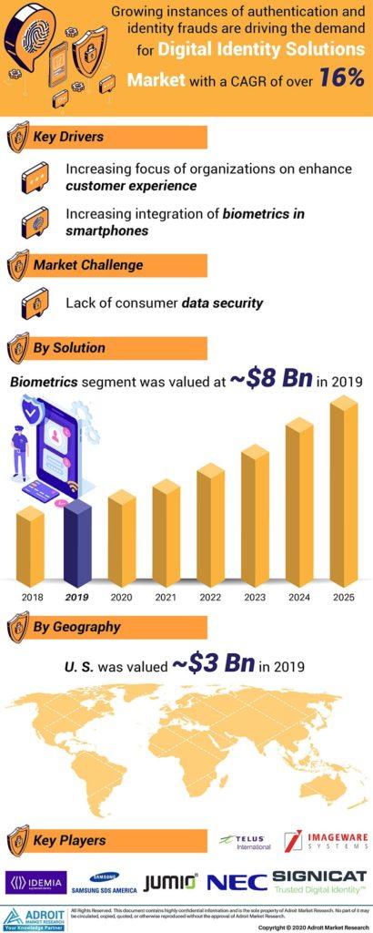 digital_identity_solutions_market