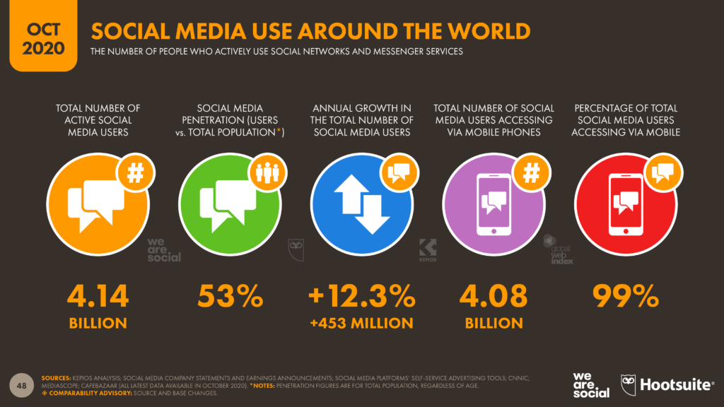 Цифровой Отчет 2020. Социальные Сети